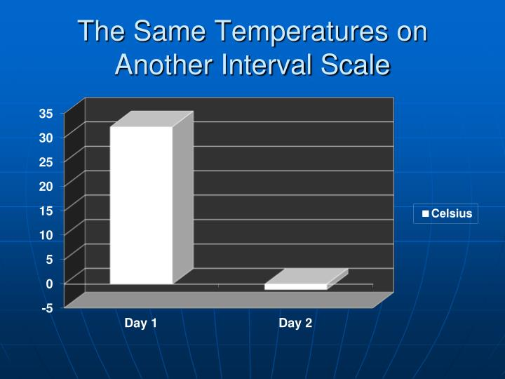 The Same Temperatures on Another Interval Scale