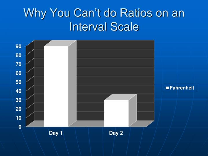 Why You Can't do Ratios on an Interval Scale