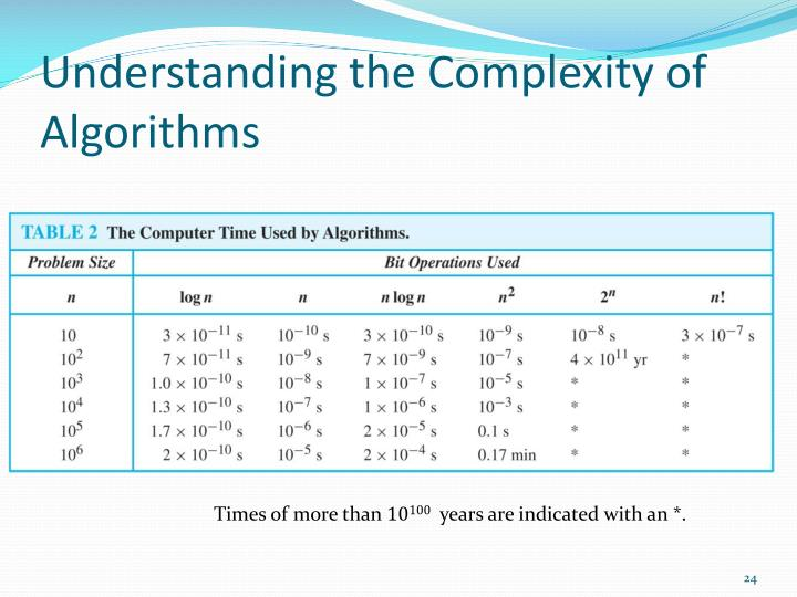 Understanding the Complexity of Algorithms
