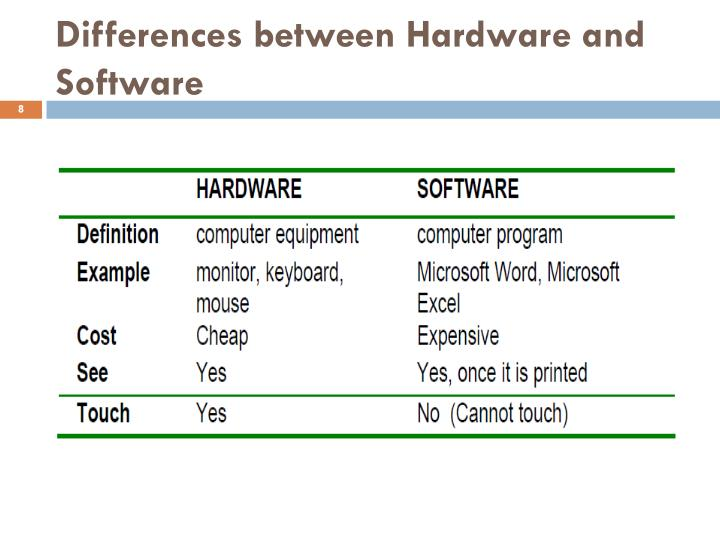 Differences between Hardware and Software