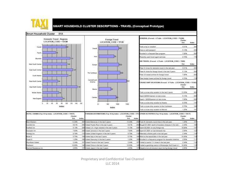 Proprietary and Confidential Taxi Channel LLC 2014