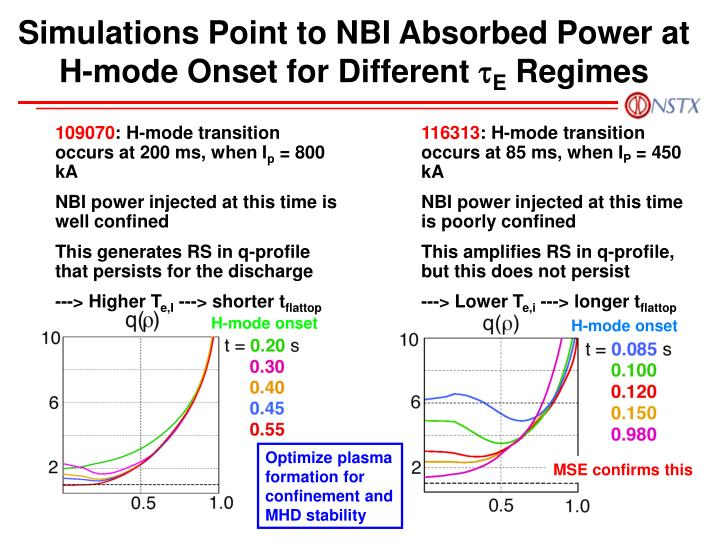 Simulations Point to NBI Absorbed Power at H-mode Onset for Different