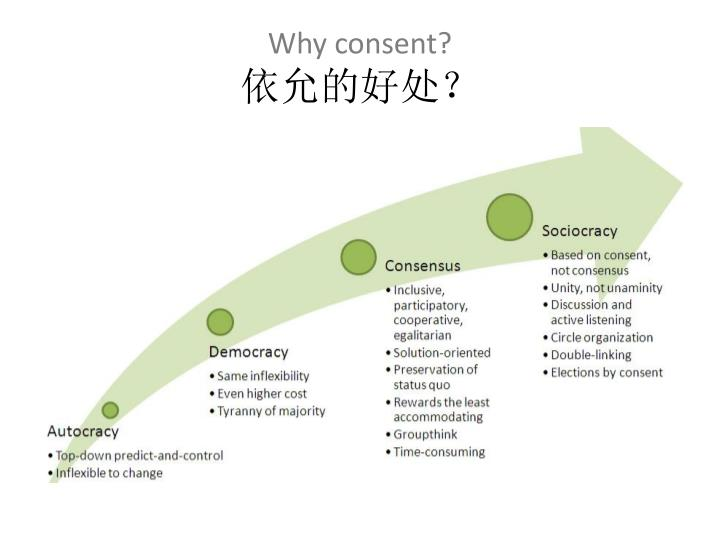 Why consent?