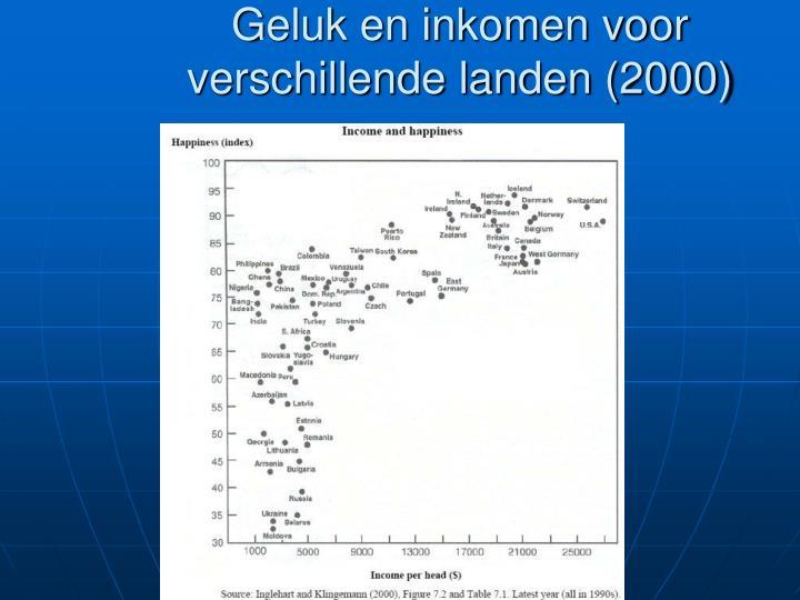 Geluk en inkomen voor verschillende landen (2000)