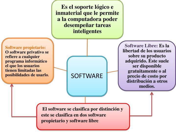 El software se clasifica por distinción y este se clasifica en dos software propietario y software libre