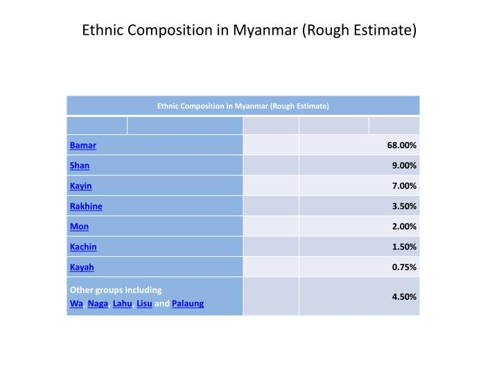 Ethnic Composition in Myanmar (Rough Estimate)