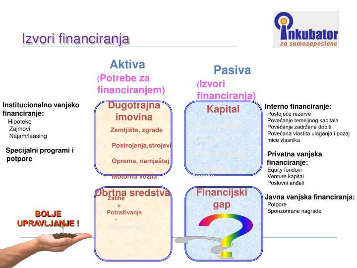 Izvori financiranja