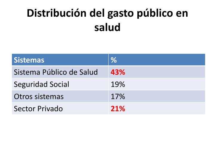 Distribución del gasto público en salud