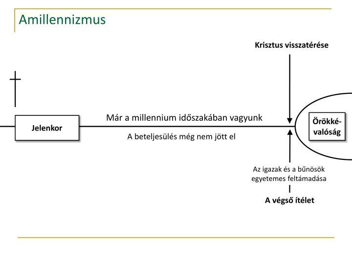 Amillennizmus