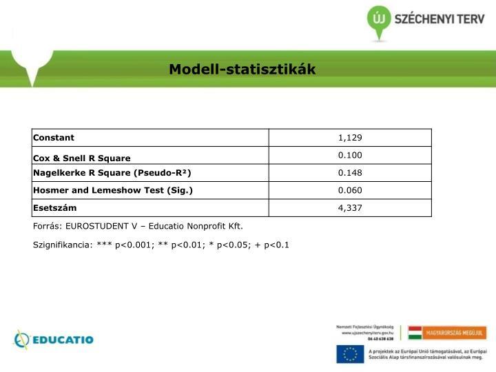 Modell-statisztikák