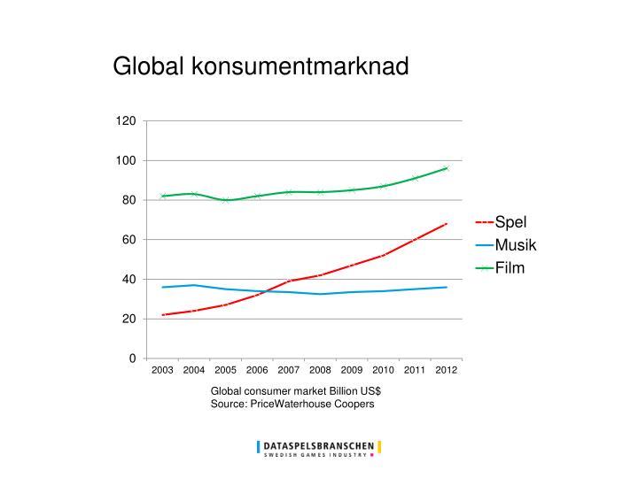 Global konsumentmarknad