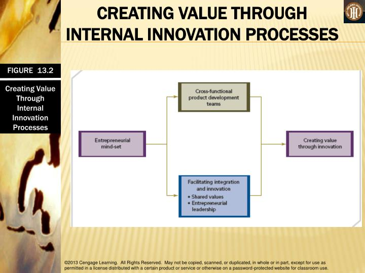 CREATING VALUE THROUGH INTERNAL INNOVATION PROCESSES