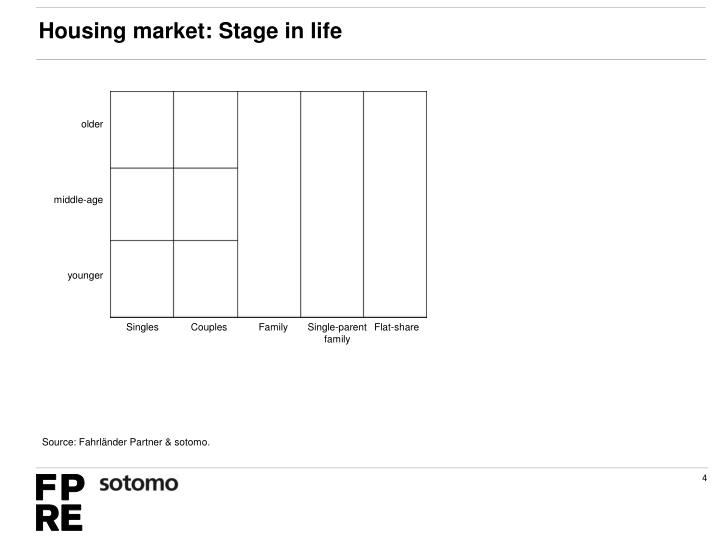 Housing market: Stage in life