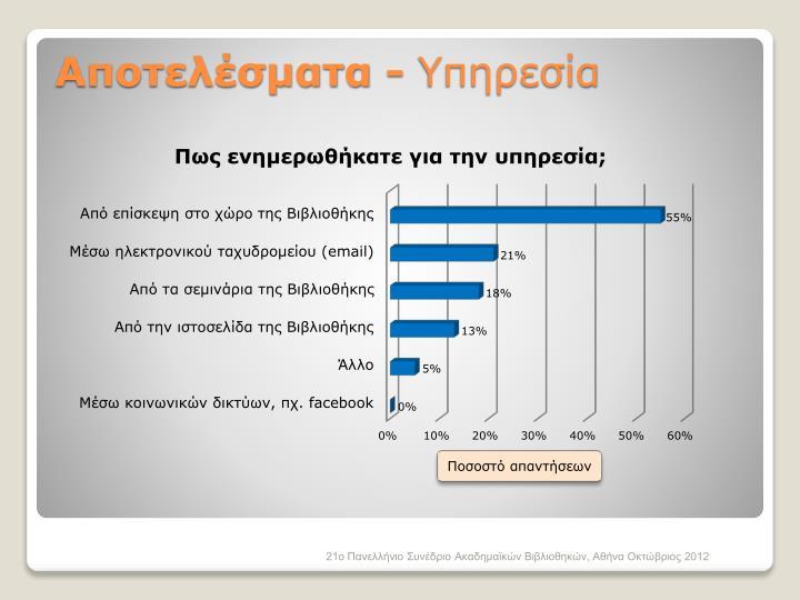 Αποτελέσματα -