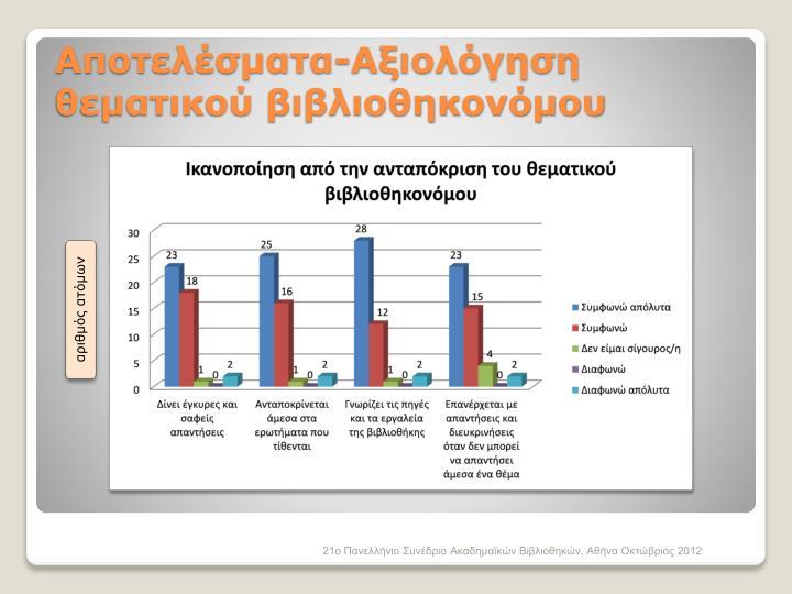 Αποτελέσματα-Αξιολόγηση θεματικού βιβλιοθηκονόμου