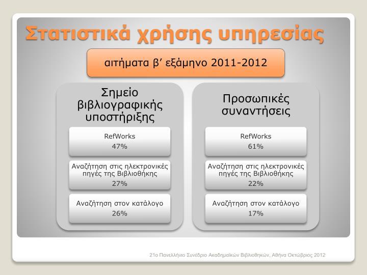 Στατιστικά χρήσης υπηρεσίας