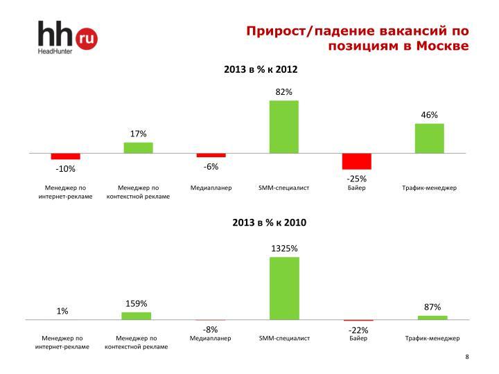 Прирост/падение вакансий по позициям в Москве