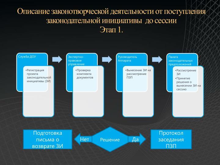 Описание законотворческой деятельности от поступления законодательной инициативы  до сессии