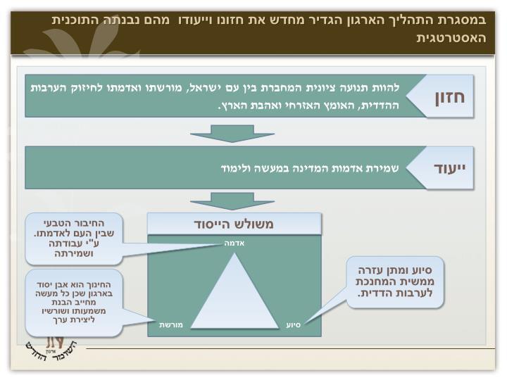 במסגרת התהליך הארגון הגדיר מחדש את חזונו וייעודו  מהם נבנתה התוכנית האסטרטגית