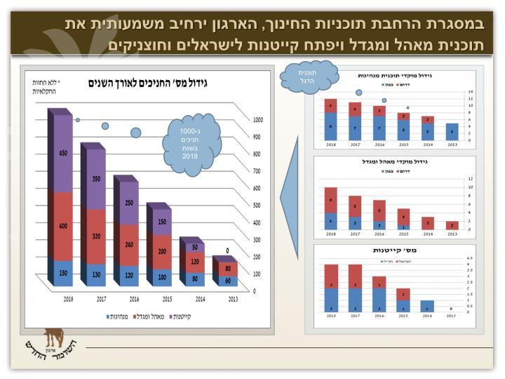 במסגרת הרחבת תוכניות החינוך, הארגון ירחיב משמעותית את תוכנית מאהל ומגדל ויפתח קייטנות לישראלים וחוצניקים