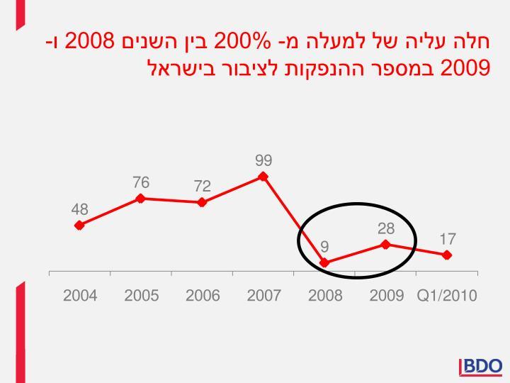 חלה עליה של למעלה מ- 200% בין השנים 2008 ו- 2009 במספר ההנפקות לציבור בישראל