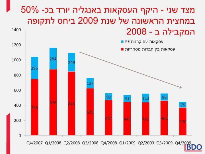 מצד שני - היקף העסקאות באנגליה יורד בכ- 50% במחצית הראשונה של שנת 2009 ביחס לתקופה המקבילה ב - 2008