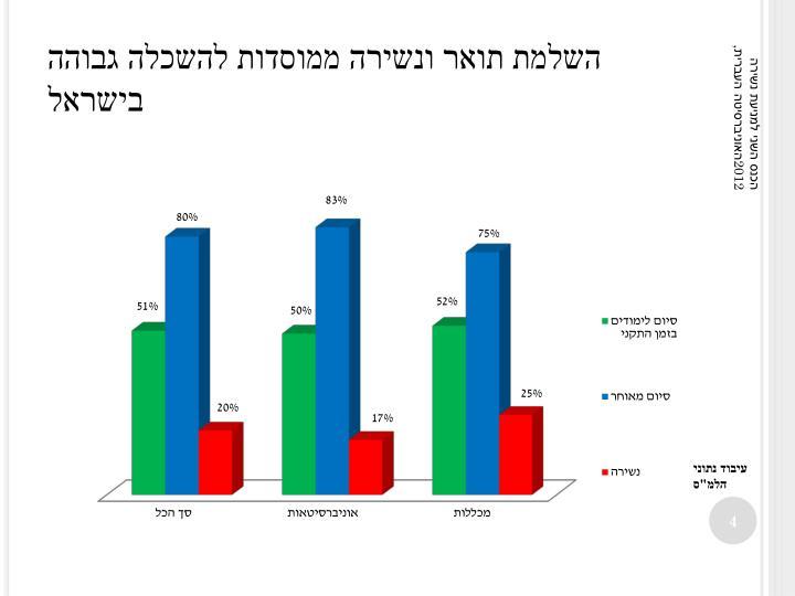 השלמת תואר ונשירה ממוסדות להשכלה גבוהה בישראל