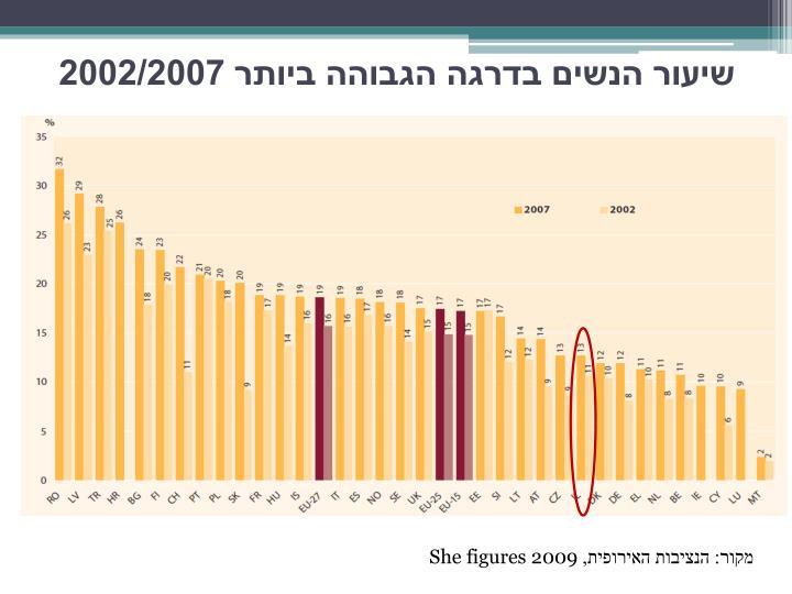 שיעור הנשים בדרגה הגבוהה ביותר 2002/2007
