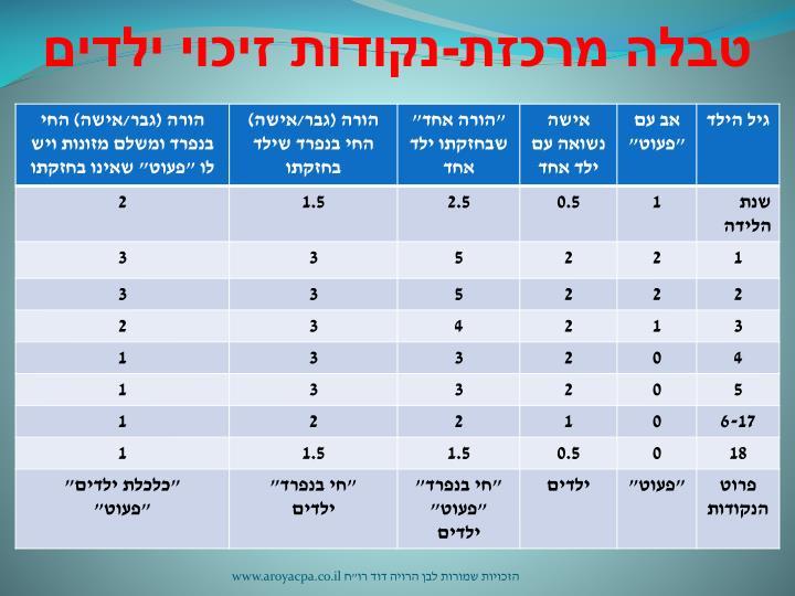 טבלה מרכזת-נקודות זיכוי ילדים