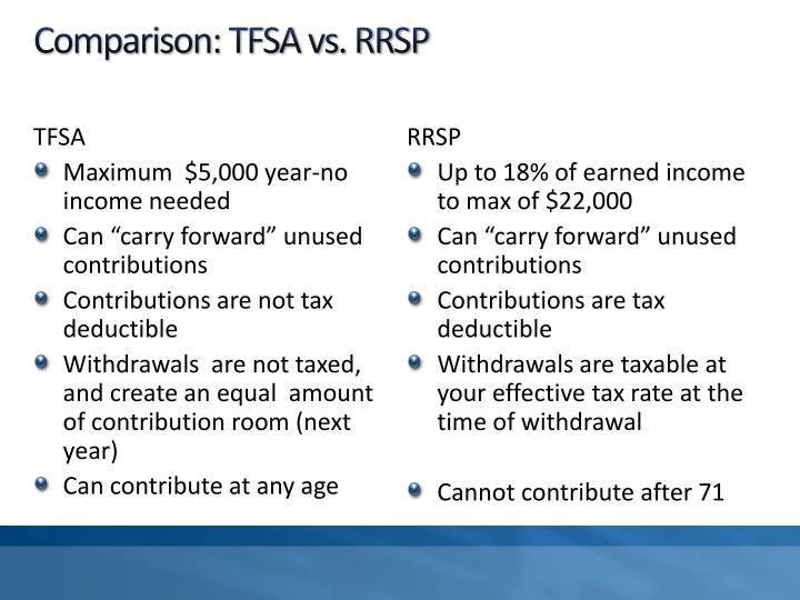 Comparison: TFSA vs. RRSP