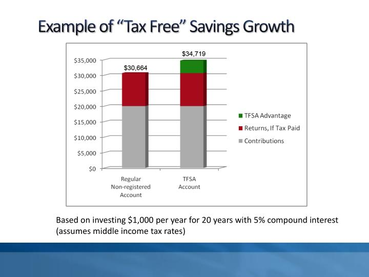"Example of ""Tax Free"" Savings Growth"