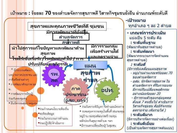 สุขภาพและคุณภาพชีวิตที่ดี ชุมชนมีการพัฒนาที่ยั่งยืน