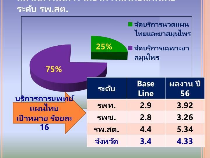 สถานการณ์การจัดบริการแพทย์แผนไทย ระดับ รพ.สต.