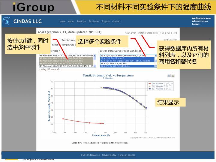 不同材料不同实验条件下的强度曲线