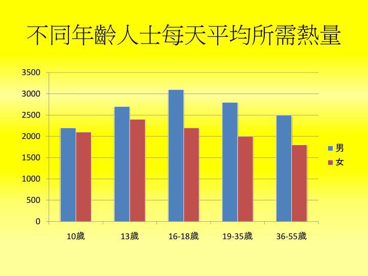 不同年齡人士每天平均所需熱量