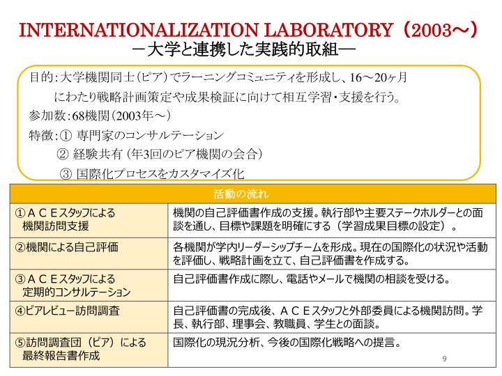 Internationalization Laboratory