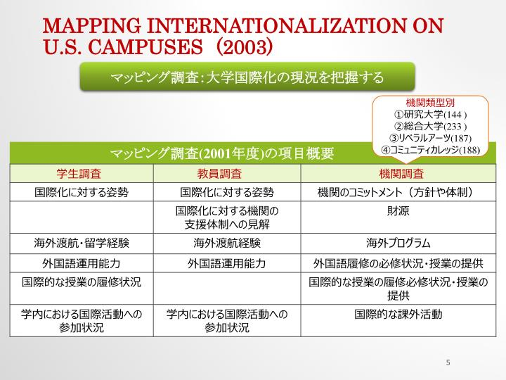 Mapping Internationalization on U.S. campuses