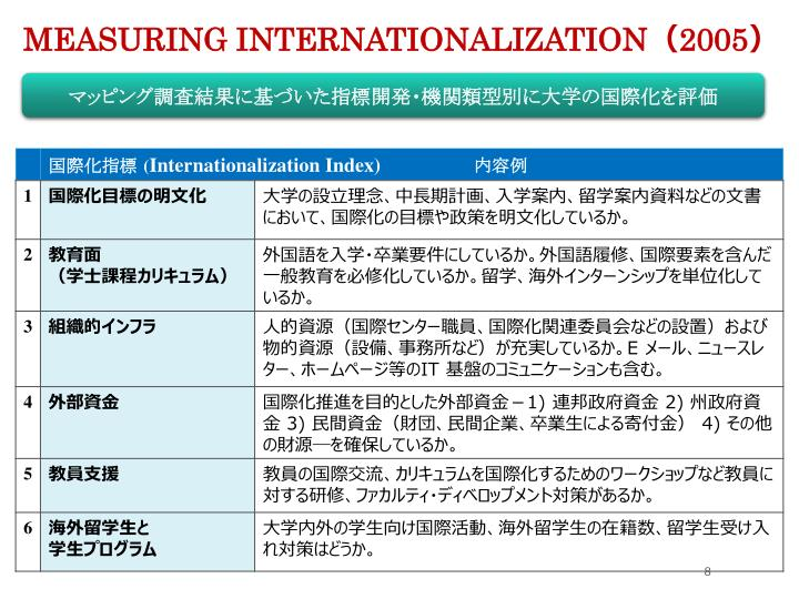 Measuring Internationalization