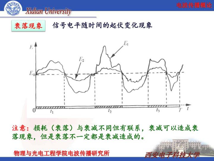 信号电平随时间的起伏变化现象