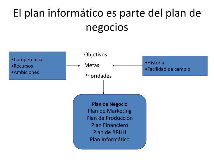 El plan informático es parte del plan de negocios
