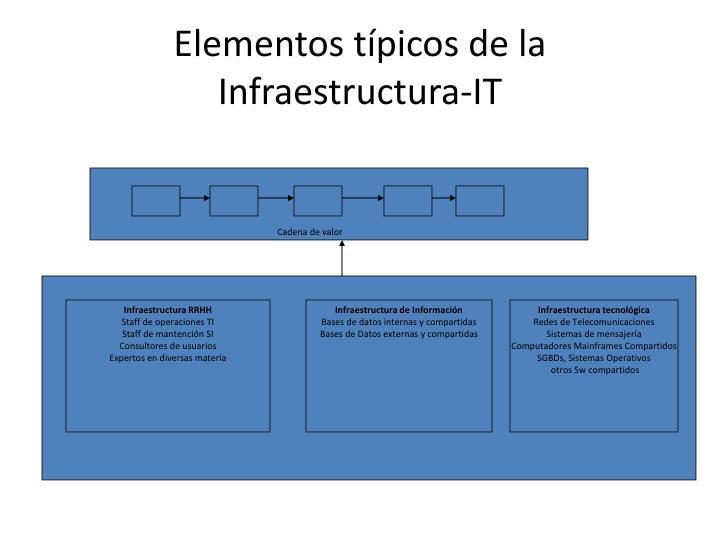Elementos típicos de la Infraestructura-IT