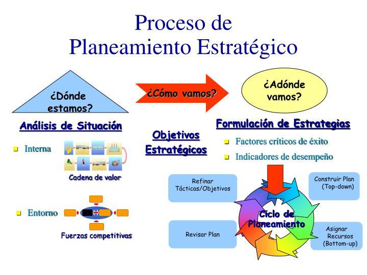Ciclo de Planeamiento