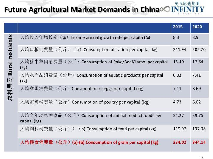 Future Agricultural Market Demands in China