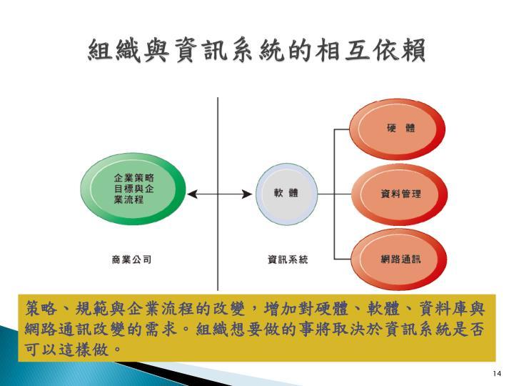 組織與資訊系統的相互依賴