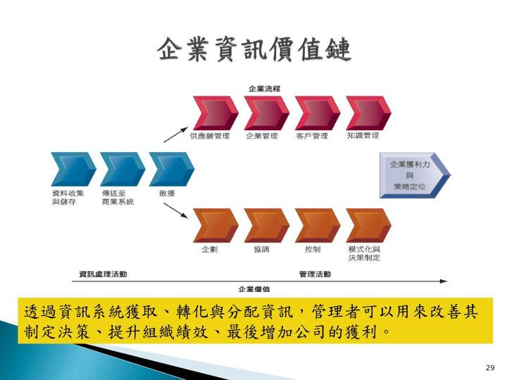 企業資訊價值鏈