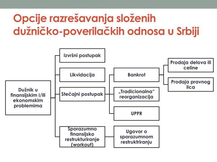 Opcije razrešavanja složenih dužničko-poverilačkih odnosa u Srbiji