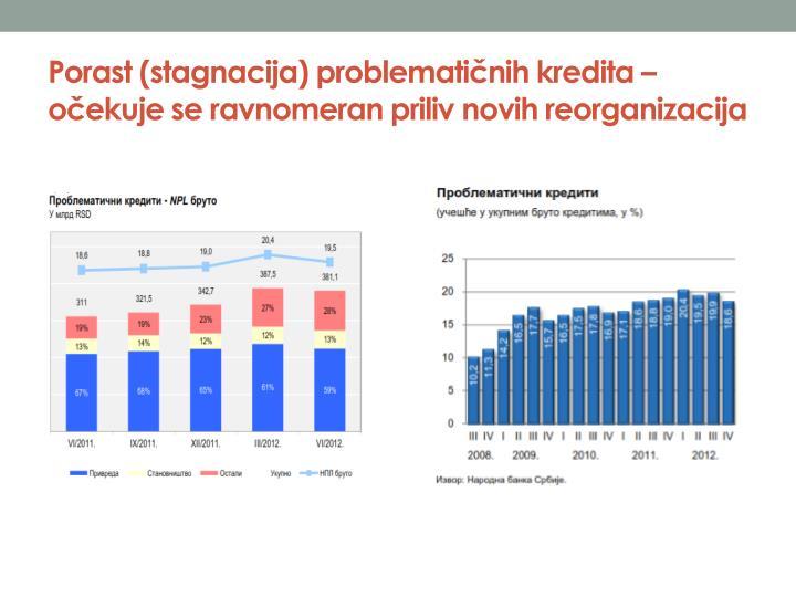 Porast (stagnacija) problematičnih kredita – očekuje se ravnomeran priliv novih reorganizacija