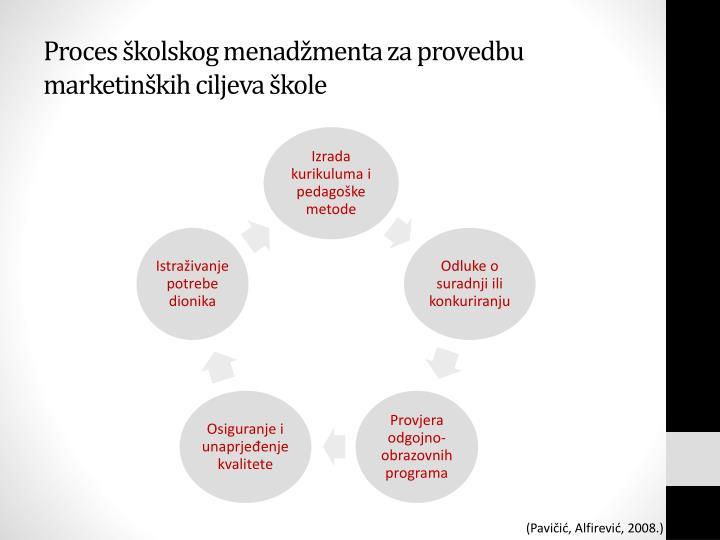 Proces školskog menadžmenta za provedbu marketinških ciljeva škole
