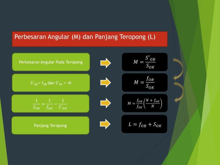 Perbesaran Angular (M) dan Panjang Teropong (L)