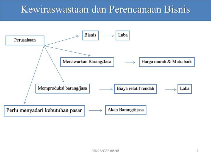 Kewiraswastaan dan Perencanaan Bisnis